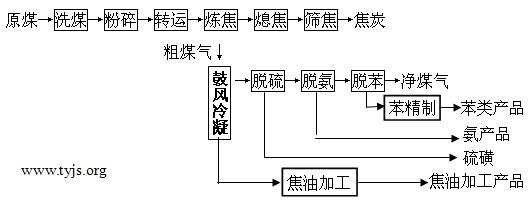 炭生产工艺流程图