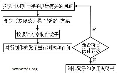 设计凳子的流程框图——通用技术网用图