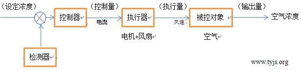 隧道内设置的通风控制系统是开环还是闭环?