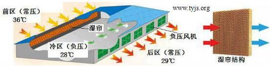 湿帘风机降温系统