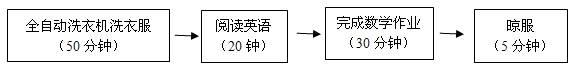 流程方框图